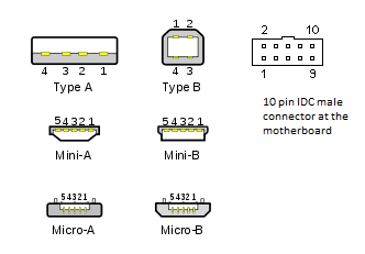 Universal Serial Bus USB  pinout